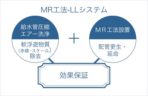 MR工法-LLシステムとは