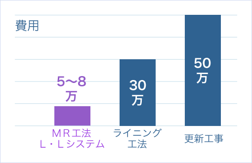 MR工法ーLL システムのメリット