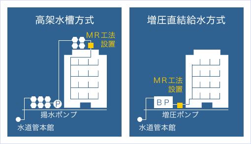 MR工法ーLL システムの設置箇所